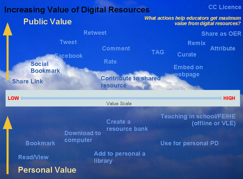 MaximisingValueofDigitalResources